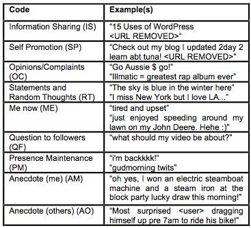 tweet-categories