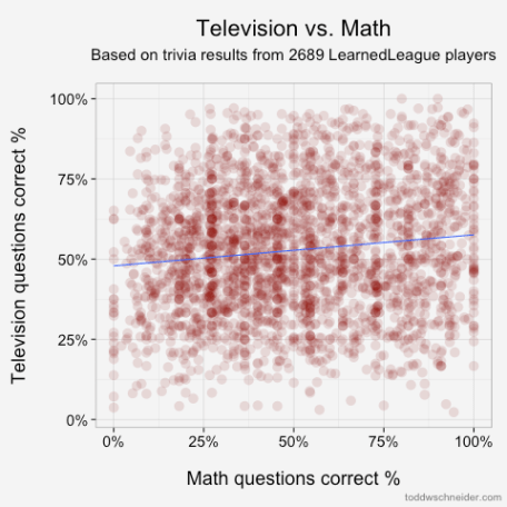 Math & Television