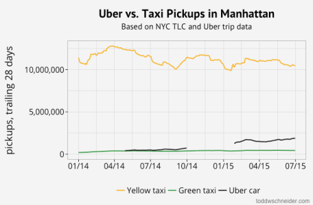 manhattan uber pickups