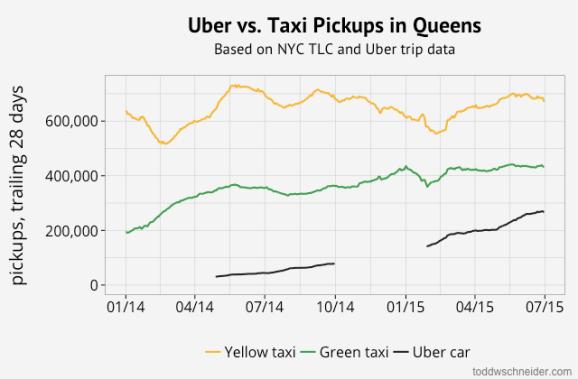 queens uber pickups