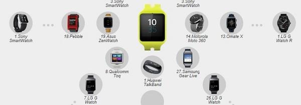 Melhores-Smartwatches-
