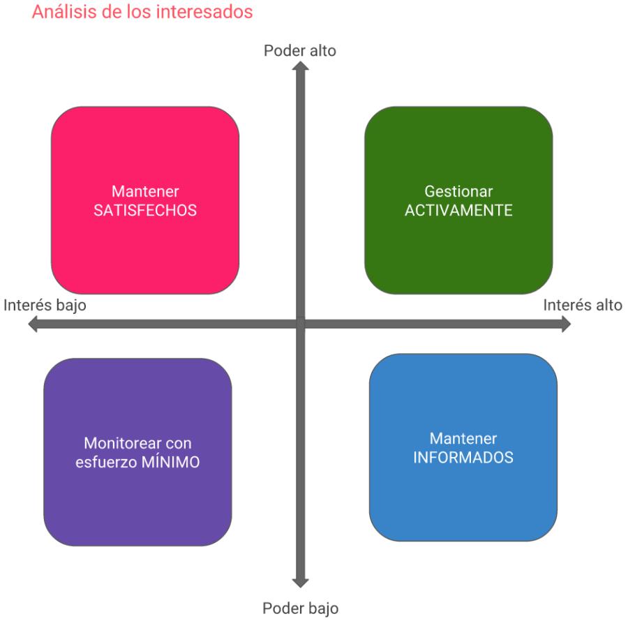 analisis-interesados