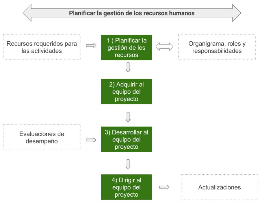 pm-recursos-humanos