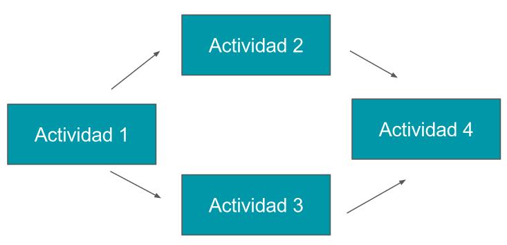 secuenciar-actividades