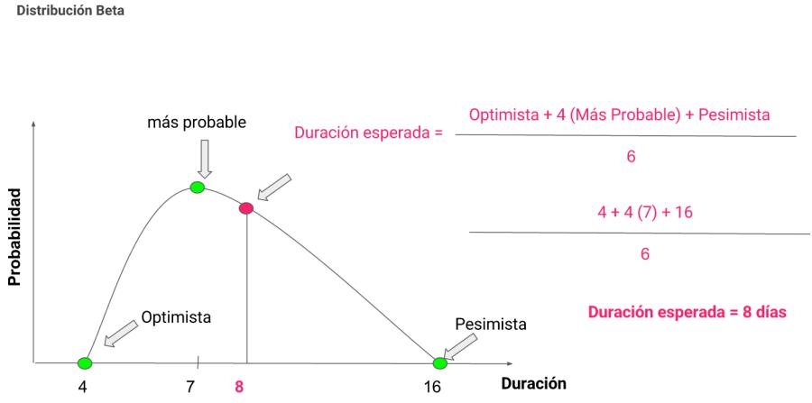 distribucion-beta-3