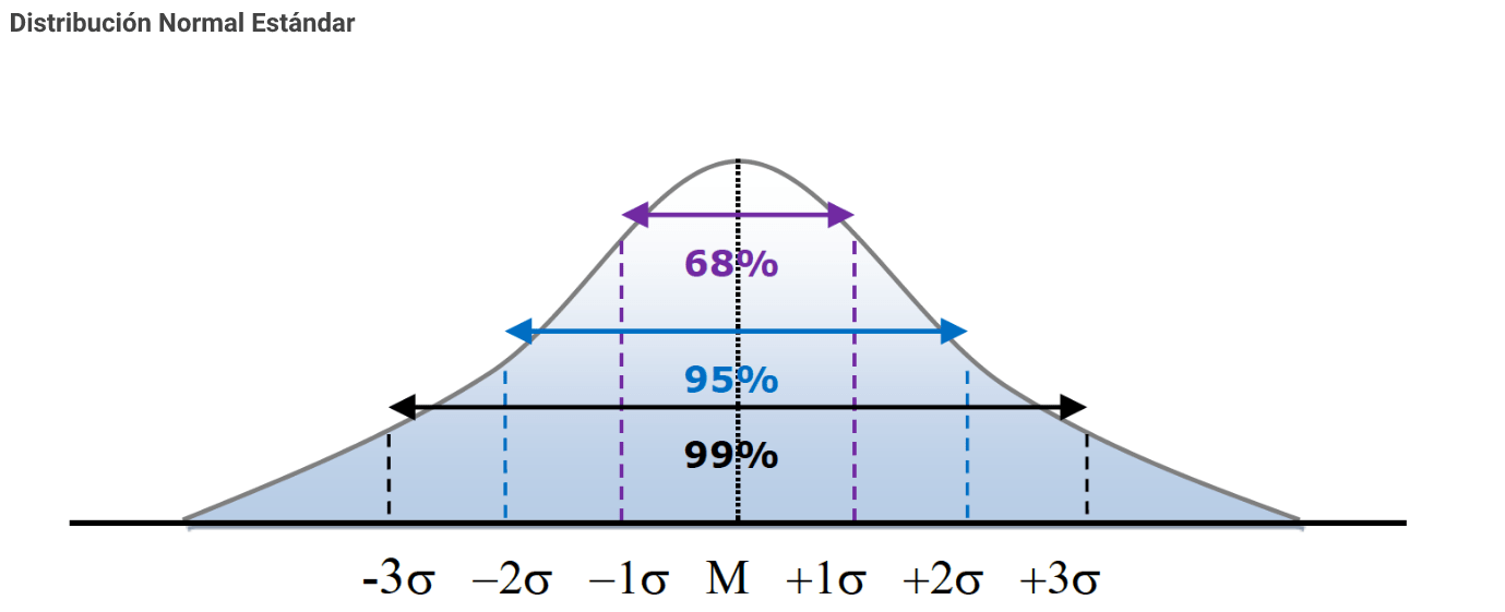 distribucion-normal-estandar