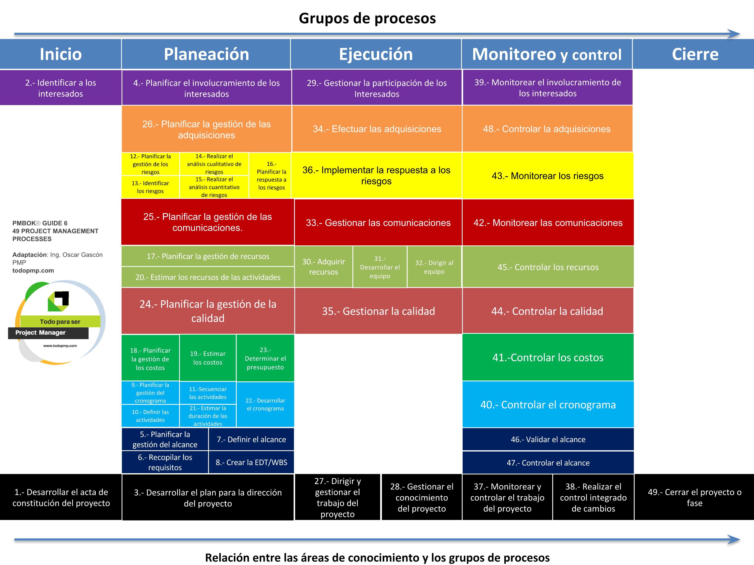 Pmbok resume