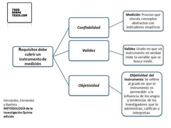 ¿Qué técnicas e instrumentos de recolección de datos utilizo? Investigación Cuantitativa y Cualitativa