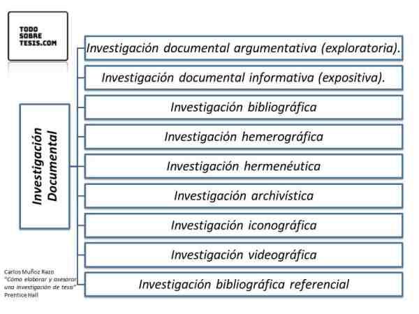 Metodología de la investigación en tesis de grado