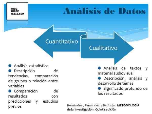 Análisis de resultados de tesis de grado