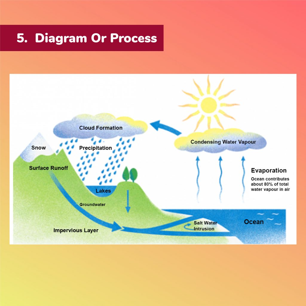hight resolution of the diagram shows the water cycle which is the continuous movement of water on above and below the surface of the earth