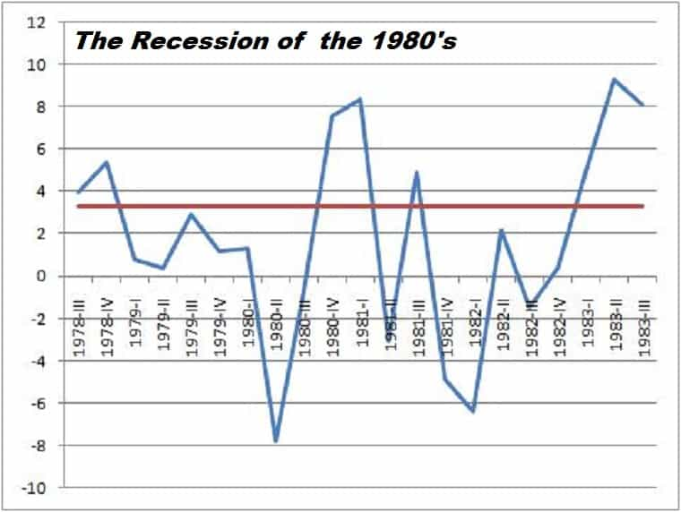 Recession Early 1980's - A Promise Fulfilled