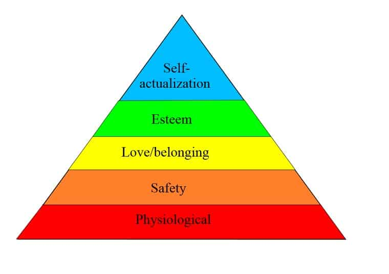 Maslows Hierarchy Of Needs - God's wisdom