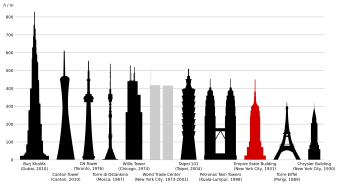 empire_state_building_comparison-svg