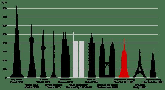empire_state_building_comparison-svg