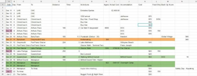 Trip Planning - Sheets