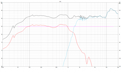 diii with dx25bg60 frequency response