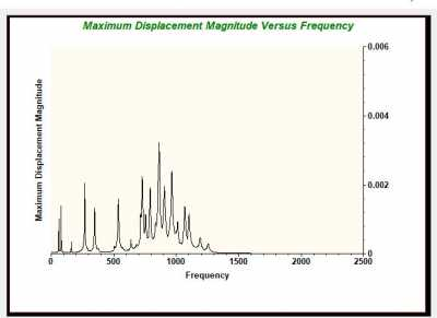 Towers Freq vs Magn displacement