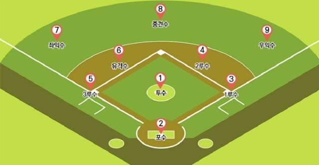 야구 용어