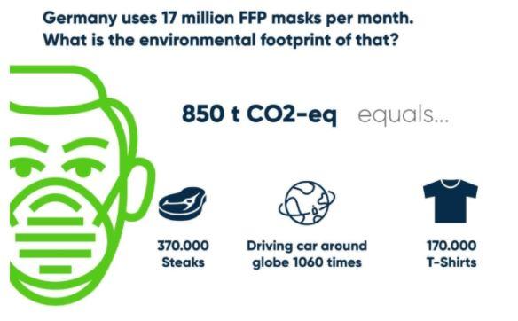 uitstoot mondmaskers Duitsland