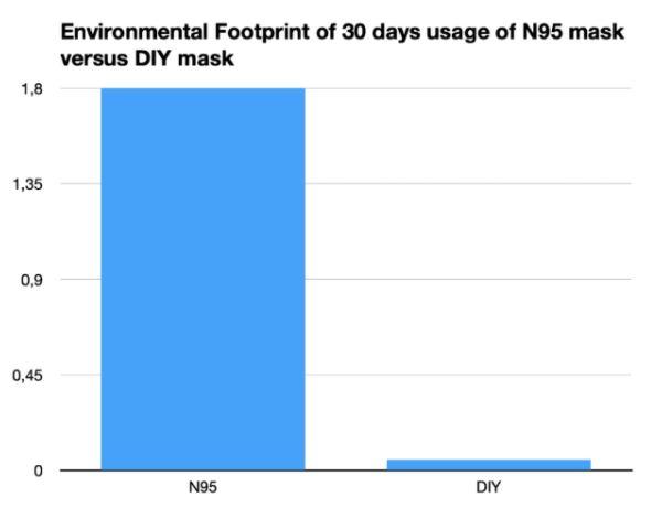 environmental footprint 30 days usage