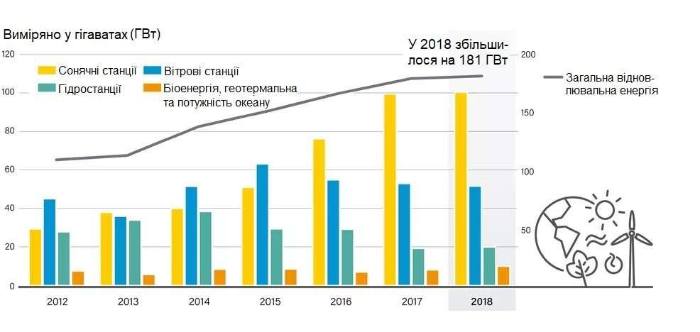 Графік: Збільшення станцій відновлювальної енергії