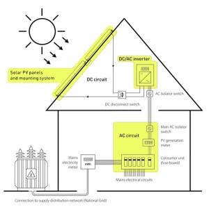 Solar Energy | tokophilips