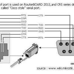 Rs232 To Rj45 Null Modem Wiring Diagram 230v Single Phase Motor Db9 Adapter Female All Dataethernet Diagrams