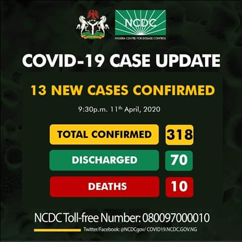 COVID-19 Cases Hits 318 with 10 Deaths in Nigeria