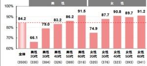 クレジットカードの平均の枚数@年代別