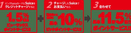 ビックカメラSuicaがポイント11.5%得られる