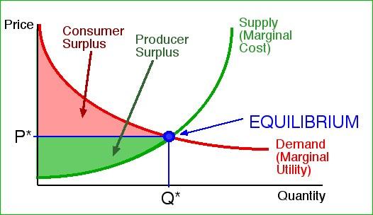 consumersurplus
