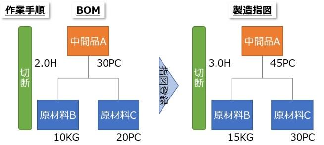 BOM・指図イメージ