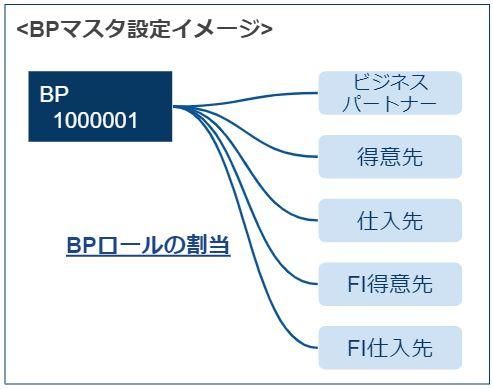 BPマスタ設定イメージ