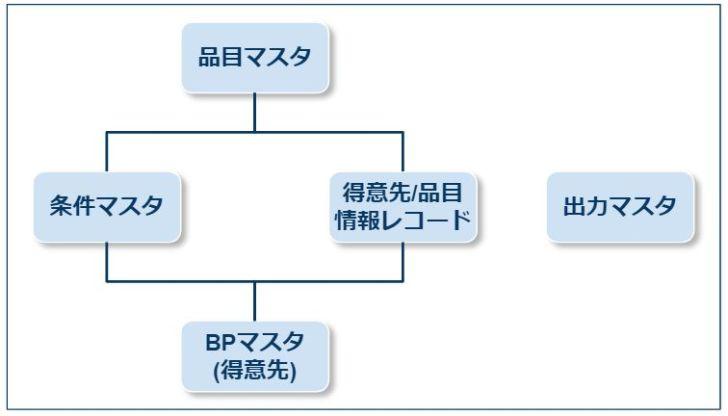 SDマスタ_関係性