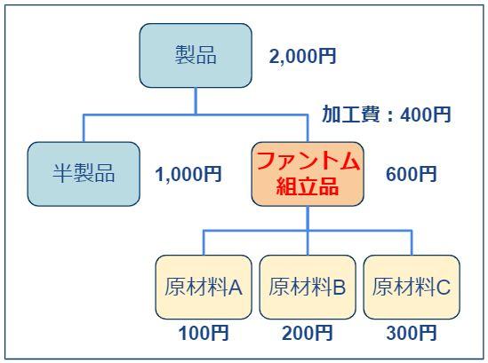 ファントムBOM_原価計算