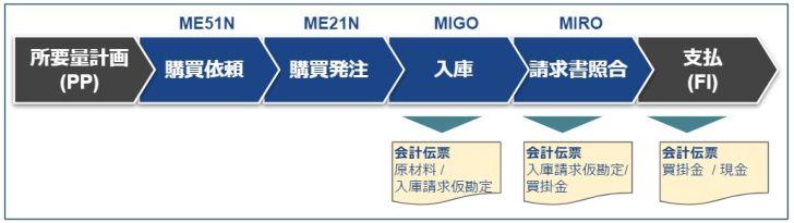 MM_プロセスフロー概要