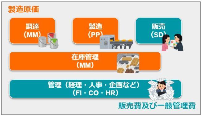 製造原価・販売費及び一般管理費