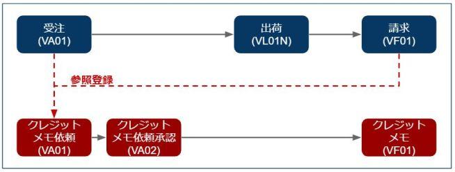 クレジットメモ・デビットメモ_プロセスフロー