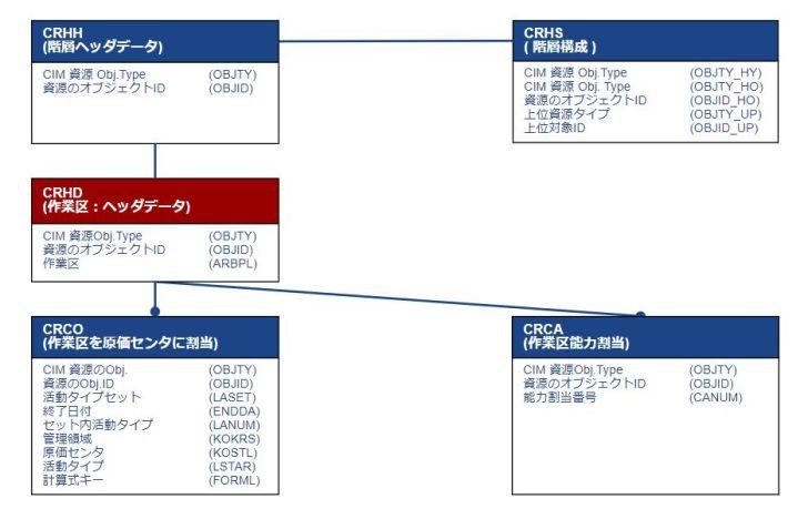 テーブル関連図_作業区