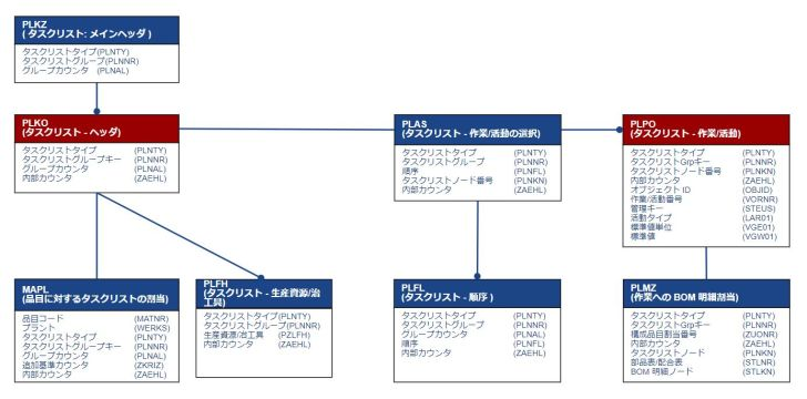 テーブル関連図_作業手順