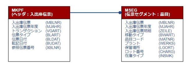テーブル関連図_入出庫伝票