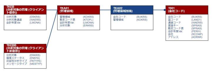 テーブル関連図_分析対象・管理領域・会社コード