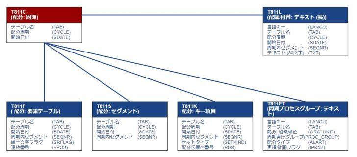 テーブル関連図_周期マスタ
