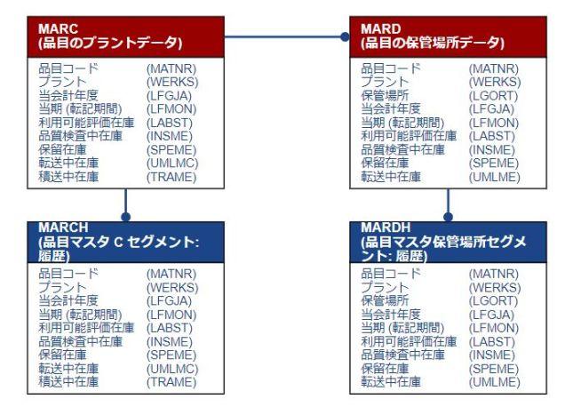 テーブル関連図_在庫(プラント・保管場所)