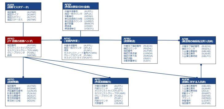 テーブル関連図_製造指図