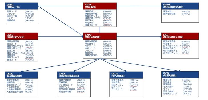 テーブル関連図_購買発注伝票