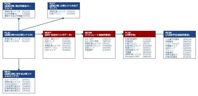 テーブル関連図_MRP