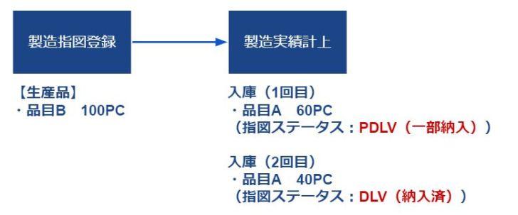 分割指図入庫_指図ステータスイメージ