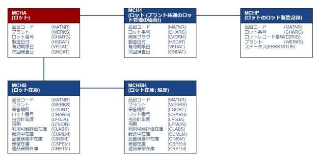 テーブル関連図_ロット